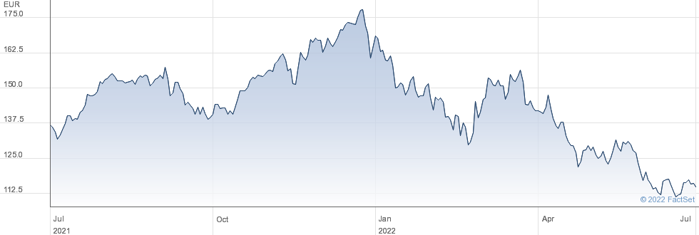 Schneider Electric SE performance chart