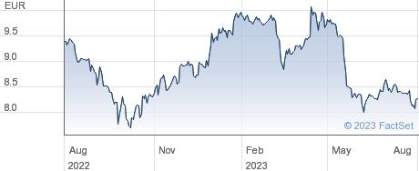 Vivendi SE performance chart