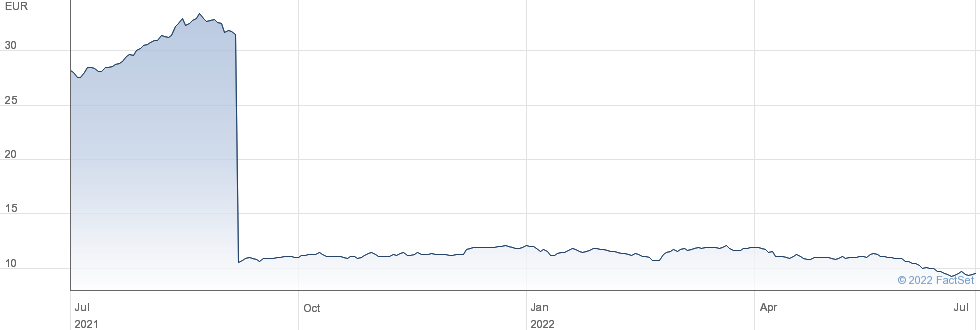 Vivendi SA performance chart