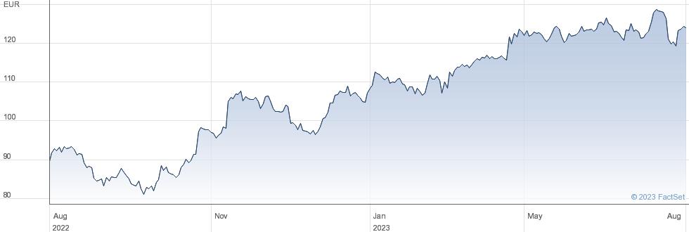 SAP SE performance chart