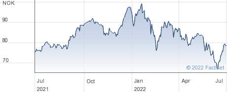 Storebrand ASA performance chart