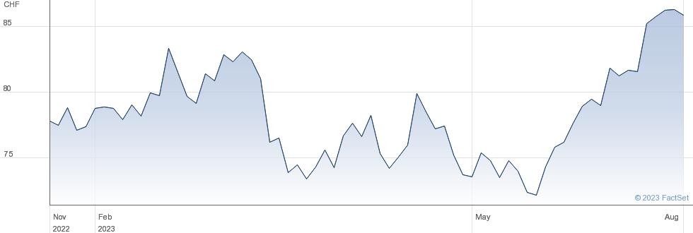 Sulzer AG performance chart