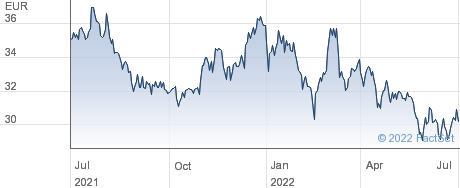 Tessenderlo Group NV performance chart