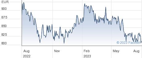 Robertet SA performance chart