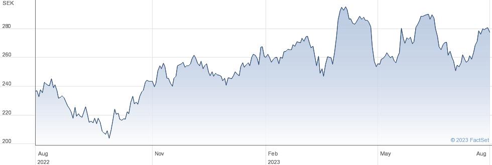 Trelleborg AB performance chart