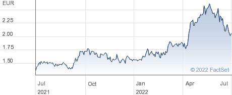 Tubacex SA performance chart