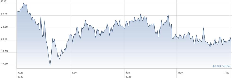 Vastned Retail NV performance chart