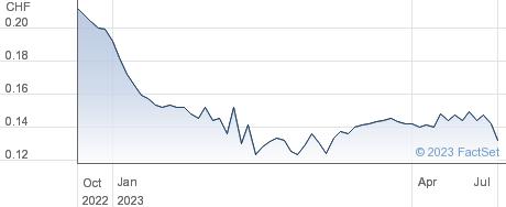 Schmolz & Bickenbach AG performance chart