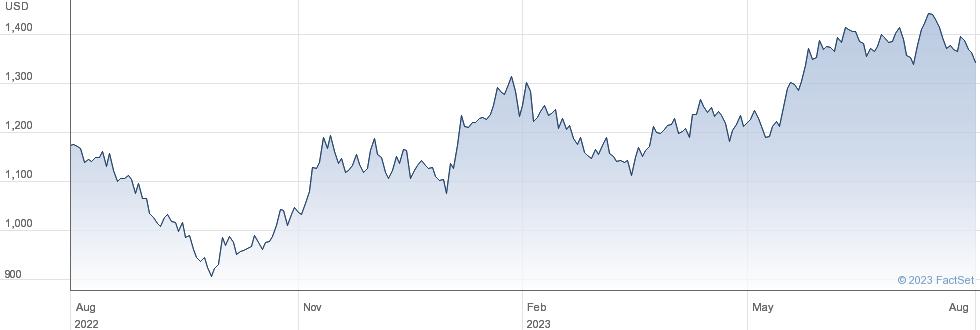 SAMSUNG EL.GDR performance chart