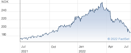 Totens Sparebank performance chart