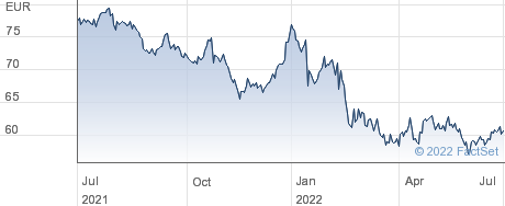 Henkel AG & Co KGaA performance chart
