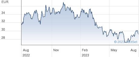 UPM-Kymmene Oyj performance chart