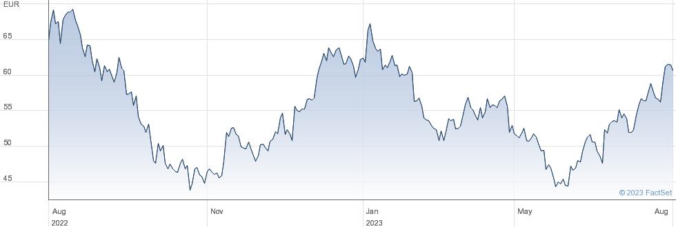Puma SE performance chart