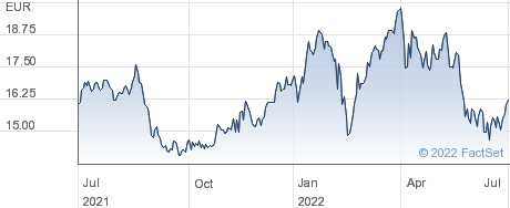 Stora Enso Oyj performance chart