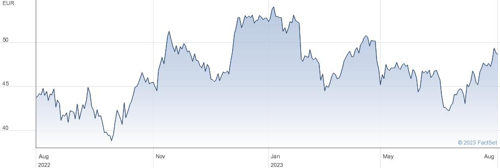 BASF SE performance chart