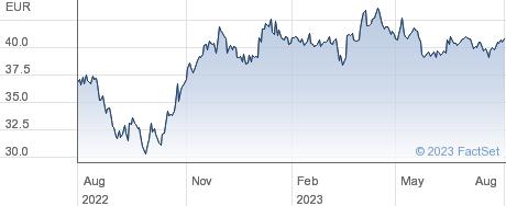 Vossloh AG performance chart