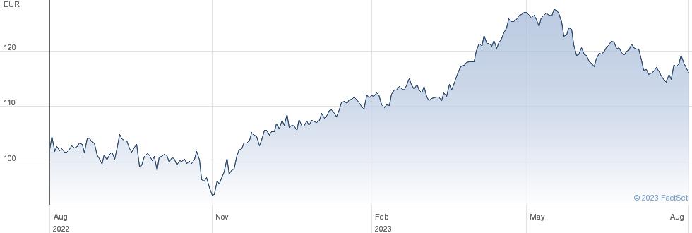 Beiersdorf AG performance chart