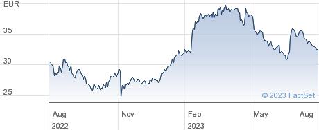 Bilfinger SE performance chart
