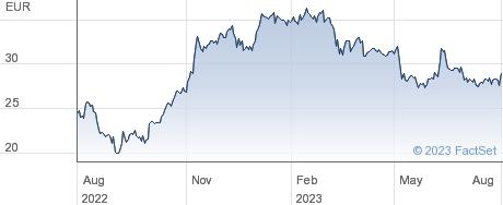 Duerr AG performance chart