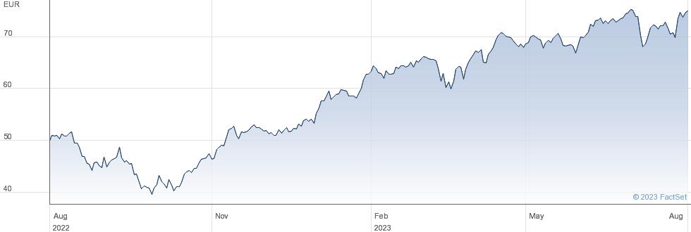 HeidelbergCement AG performance chart
