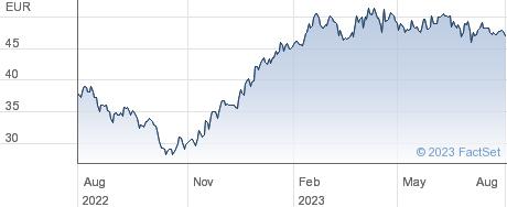 Bertrandt AG performance chart