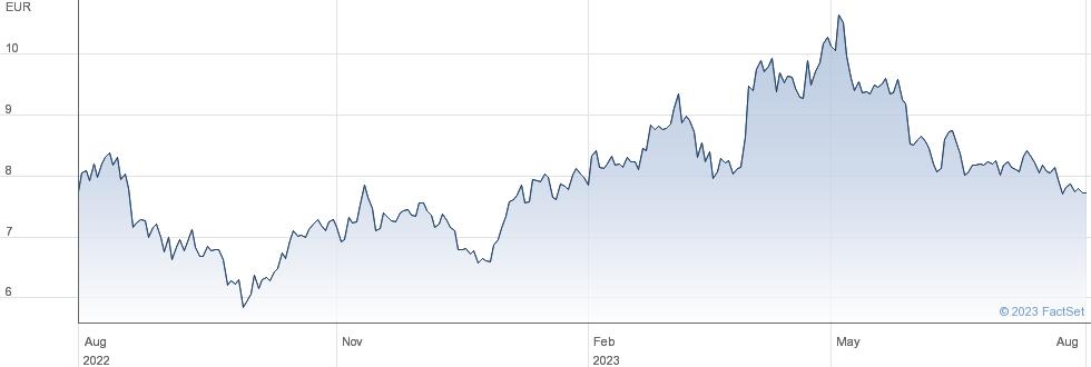 Elringklinger AG performance chart