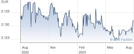 St Dupont SA performance chart