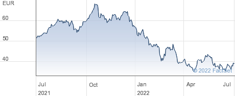 Interpump Group SpA performance chart