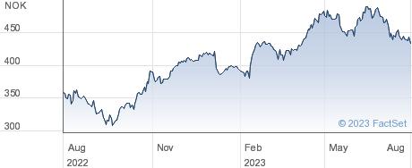 Kongsberg Gruppen ASA performance chart