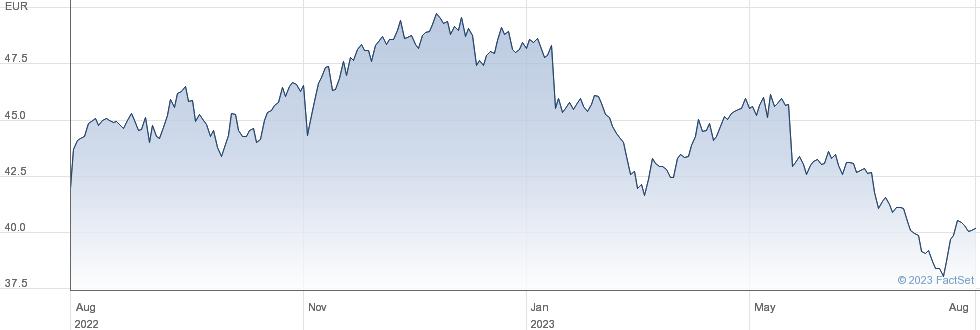 Sampo plc performance chart