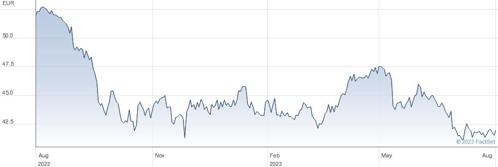 Gimv Investeringsmaatschappij Voor Vlanderen NV performance chart