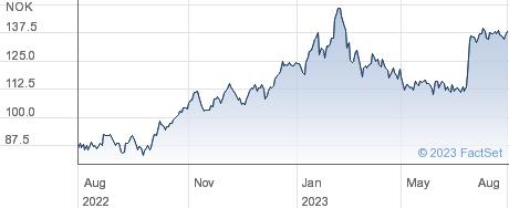 Subsea 7 SA performance chart