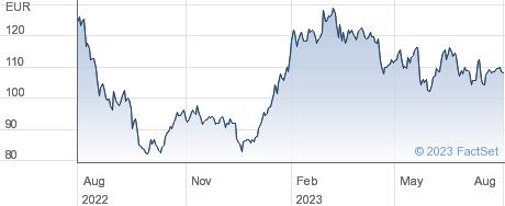 Sixt SE performance chart