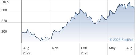 Flsmidth & Co A/S performance chart