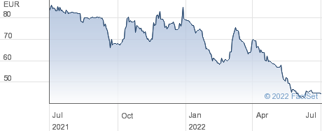 Exel Industries SA performance chart