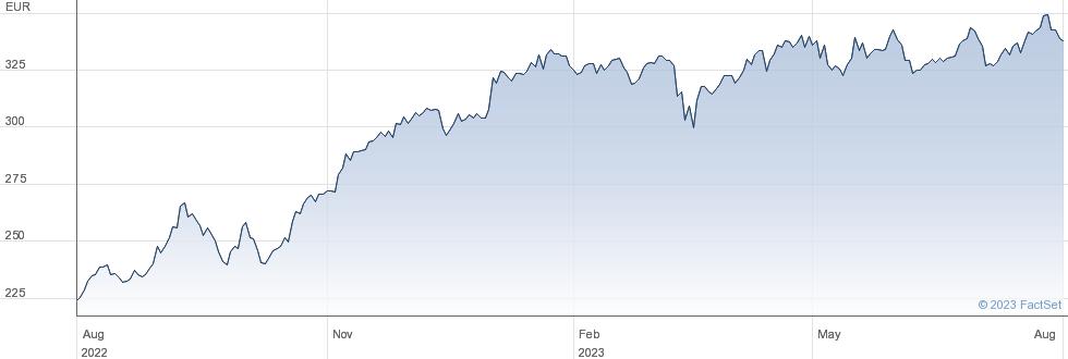 Muenchener Rueckversicherungs Gesellschaft AG in Muenchen performance chart
