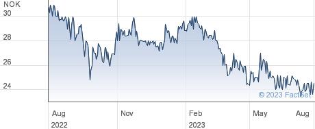 Byggma ASA performance chart