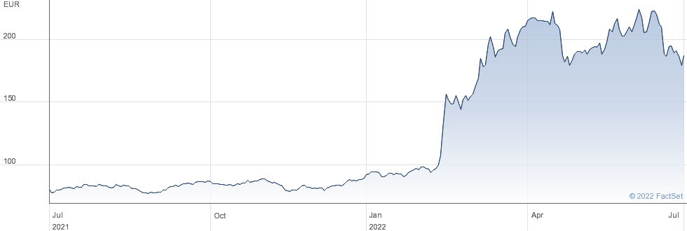 Rheinmetall AG performance chart