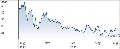 ERG SpA performance chart