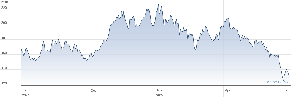 Einhell Germany AG performance chart