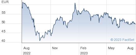 Uzin Utz AG performance chart