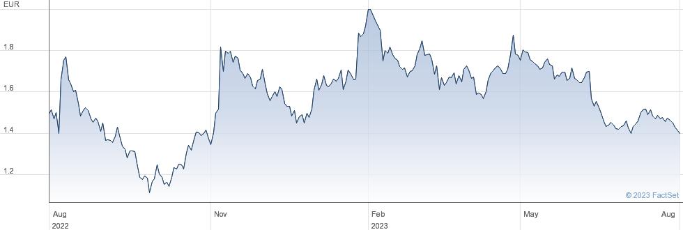 Heidelberger Druckmaschinen AG performance chart