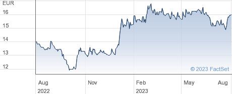 Iberpapel Gestion SA performance chart