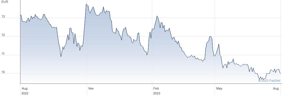 Alantra Partners SA performance chart