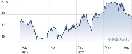 Vranken Pommery Monopole SA performance chart