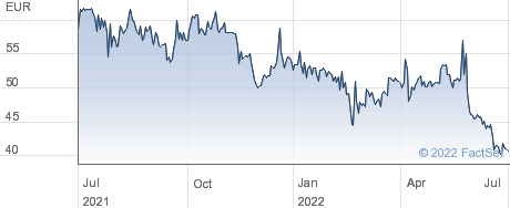 Hawesko Holding AG performance chart