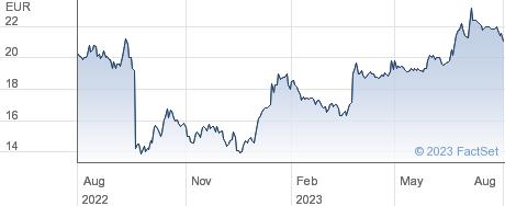 Cegedim SA performance chart