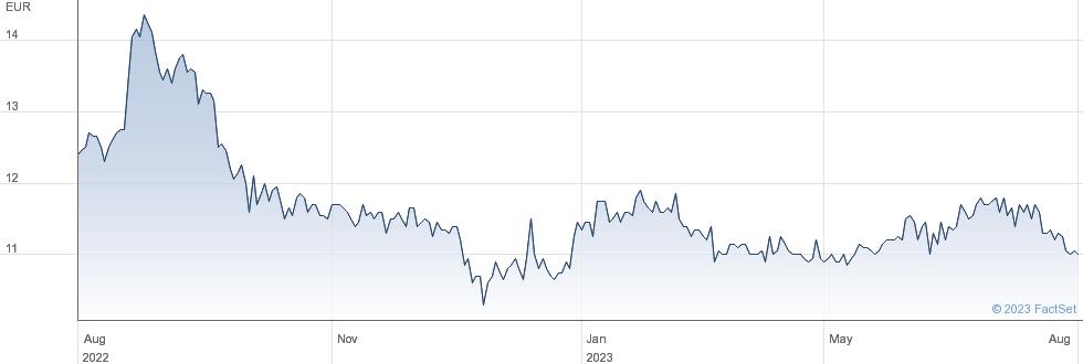 AFC Ajax NV performance chart