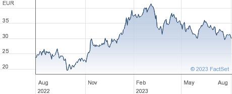 Salzgitter AG performance chart