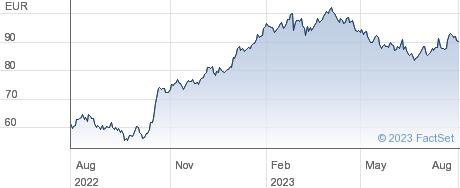 Vidrala SA performance chart